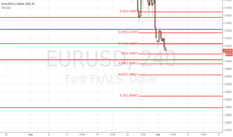 EURUSD: Approaching a bounce area?