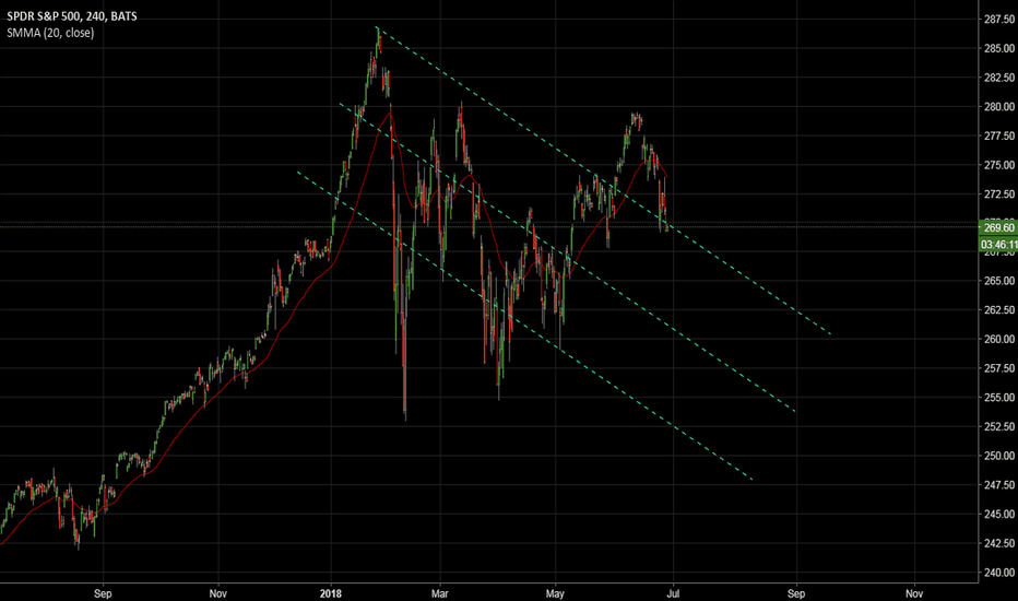 SPY: Back into channel