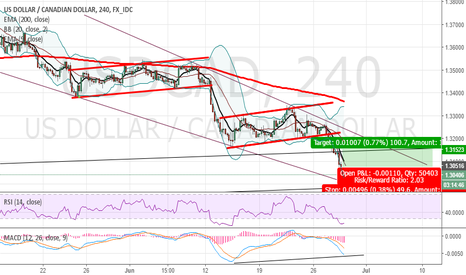 USDCAD: Counter trend rally