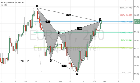 EURJPY: Eur/Jpy bearish Cypher
