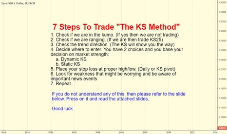 "EURUSD: 7 steps to trade ""The KS Method""..."