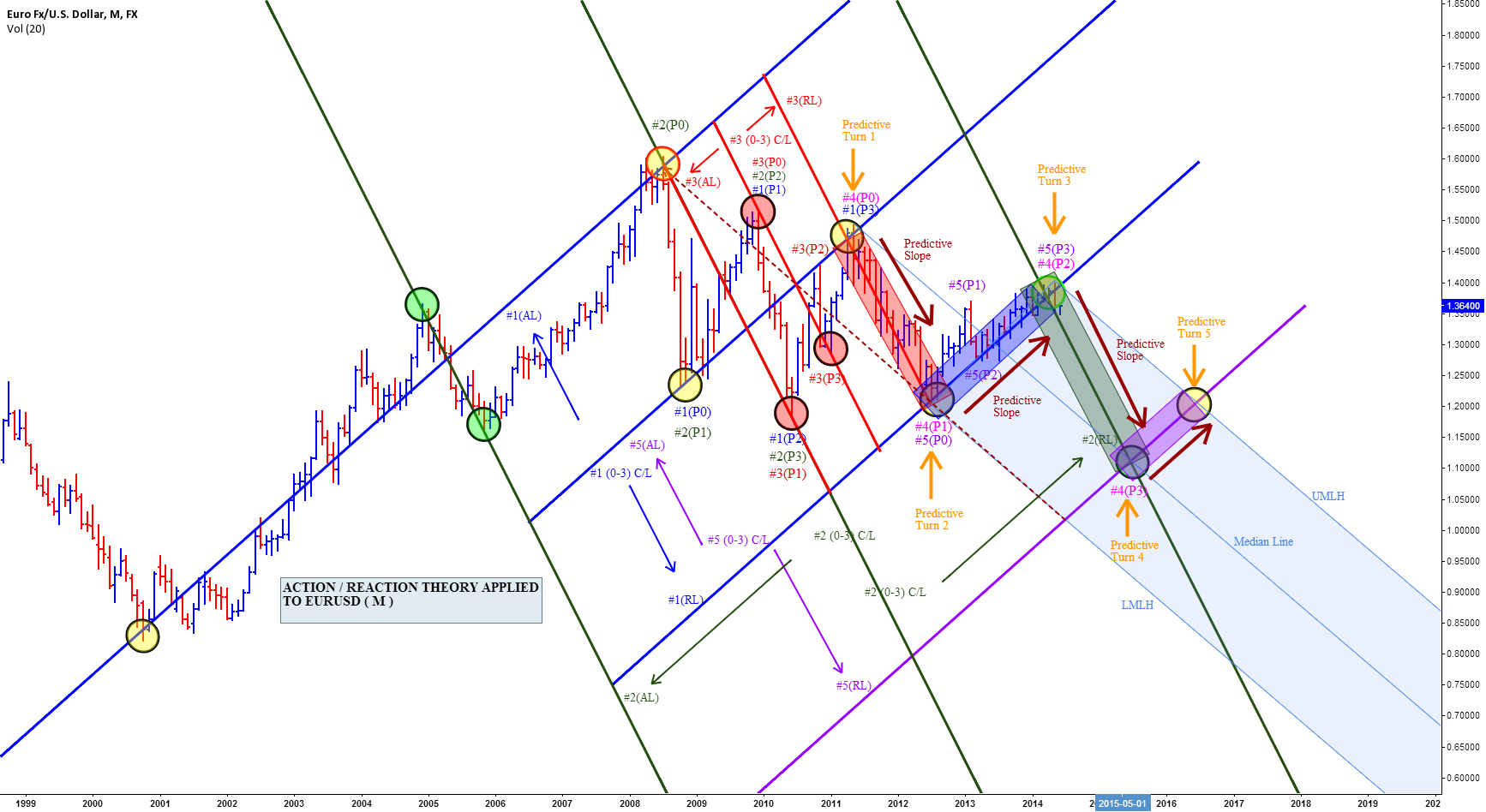 ACTION / REACTION THEORY APPLIED TO EURUSD ( M )