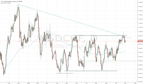 USDCHF: riding trend