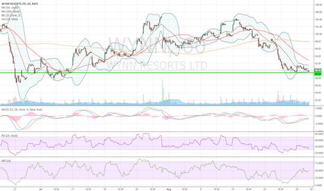 WYNN: $WYNN- beauty divergence, hope market supports my spreads +