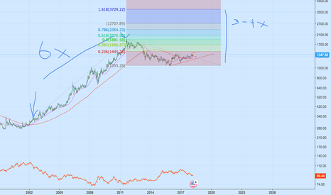 XAUUSD: Long XAUUSD late stage economic cycle inflation - trade war 3700