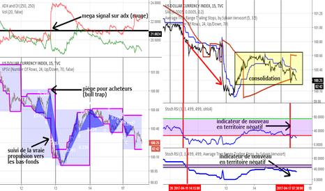DXY: indice dollar US (symbole DXY)