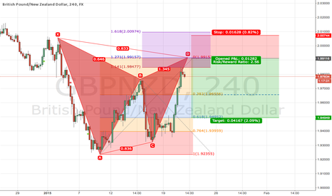 GBPNZD: Gartley H4 Short