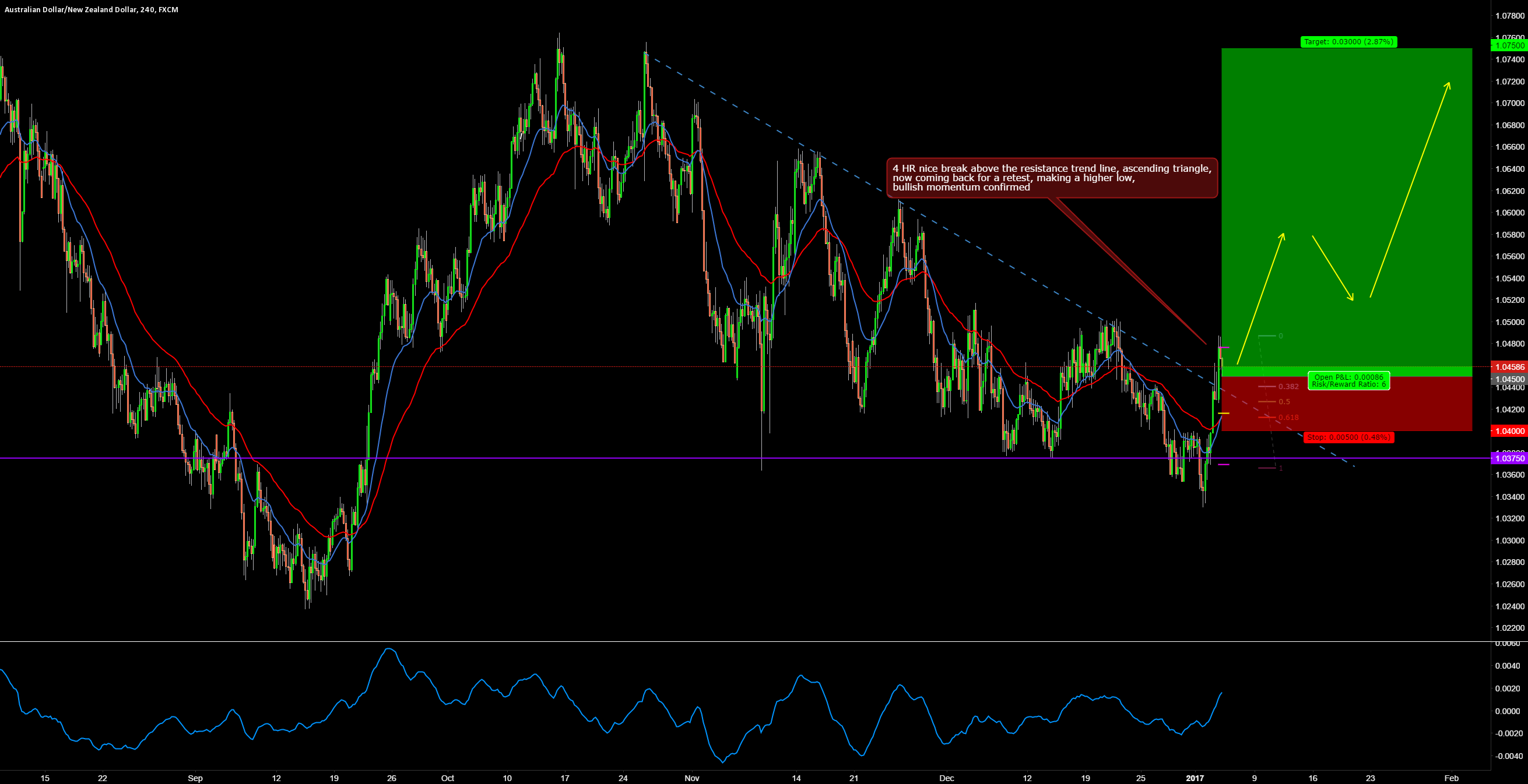AUDNZD LONG 4 HR BREAK AND RETEST TRADE SETUP