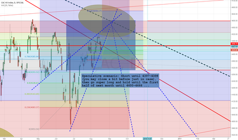 CAC: 10) Intraday speculative scenario: Long CAC at 4397