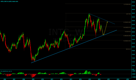 INTC: INTC: Long term view