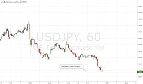 USDJPY: USDJPY Institutional Support