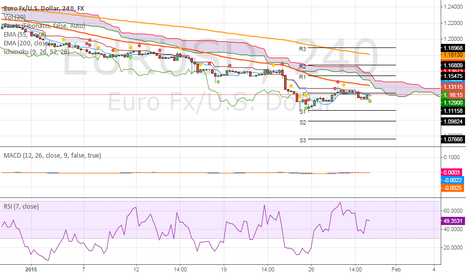 EURUSD: Adding another short EURUSD