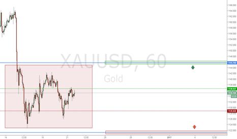 XAUUSD: Gold Покупка/Продажа