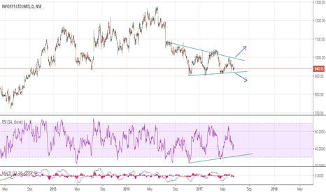 INFY: Infosys:- Where is it heading to??
