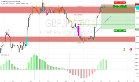 GBPJPY: Short- Rejected off key zone