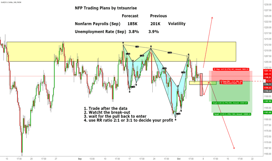 XAUUSD: NFP Plan for today 20181005 (video tutorial)