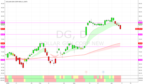 DG: $DG (D) Discounts Soon Available. Near term bearish.
