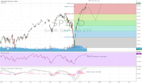 SPY: S&P500 CORRECTION PATTERN?