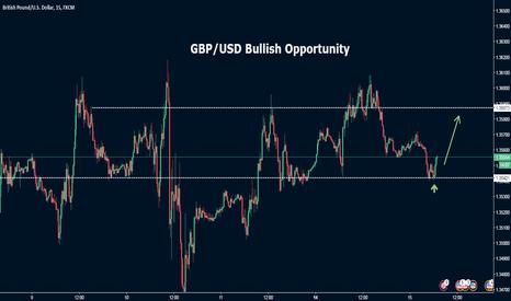 GBPUSD: GBP/USD Bullish Opportunity