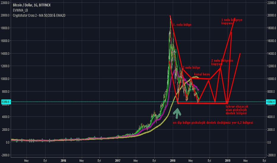 BTCUSD: BTC-USD