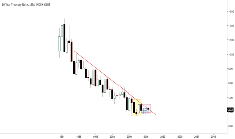 TNX: US 10 year yield at post 1987 TL