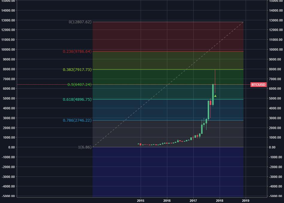 BTC/USD Фибоначчи говорит 9800 или 12800?