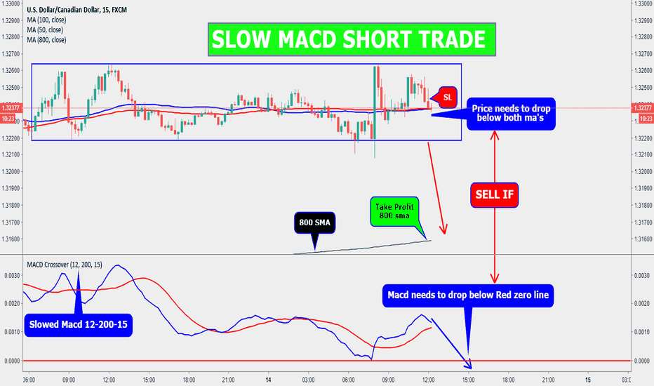 USDCAD: USDCAD 15M SLOW MACD SHORT TRADE