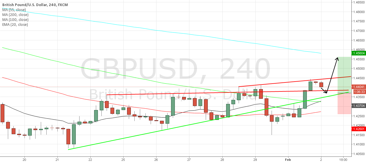 GBP/USD Buy Setup from 1.437