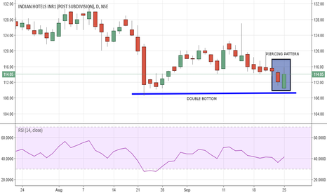 INDHOTEL: INDIAN HOTELS, LONG, TARGET-130, STOPLOSS-108