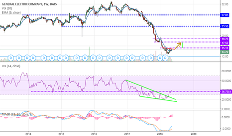 GE: long oversell finishing, bullish divergencies