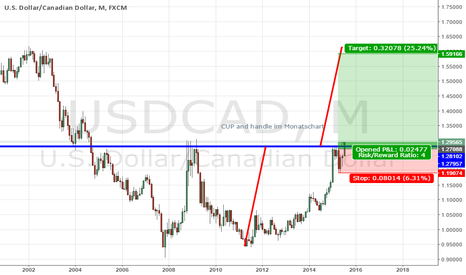 USDCAD: CUP and handle