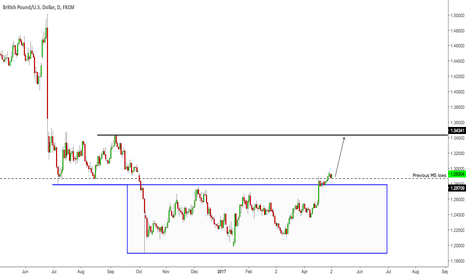 GBPUSD: Cable long (Daily view)
