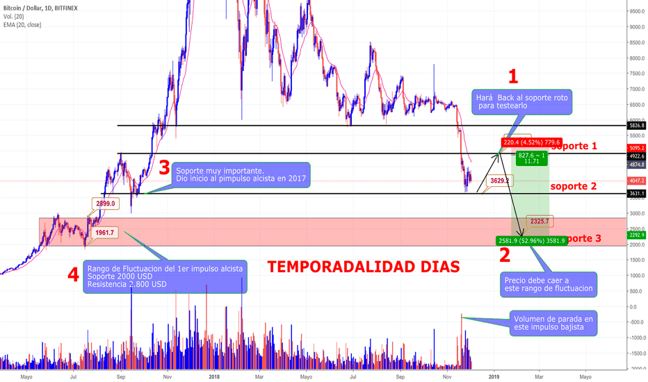 BTCUSD: Bitcoin Back a zona rota. 4900 usd