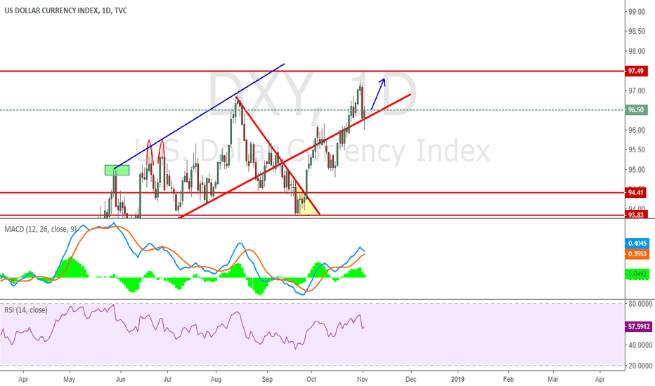 DXY: Continue with previous Long Idea
