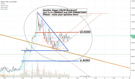 XRPUSD: Handle on the left - CUP FORMING??? Please voice opinions here!