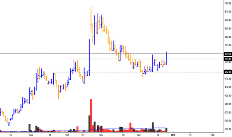 ZUARI: Zuari agro chem, bounce back from support