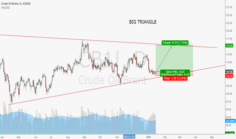 CB1!: bullish on oil