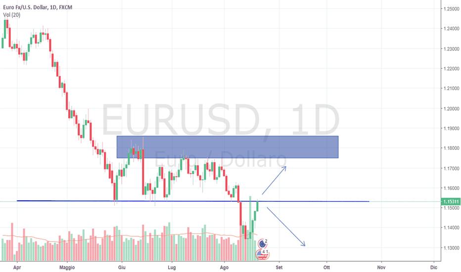 EURUSD: Possibile crollo eur/usd?