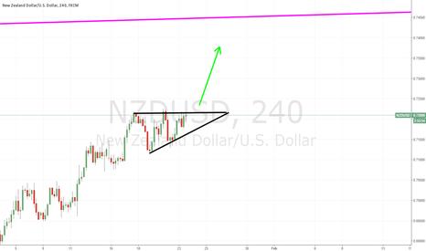 NZDUSD: NU breakout coming