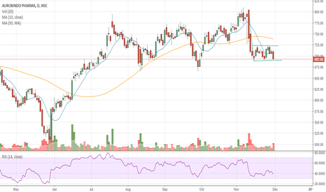 AUROPHARMA: #AUROPHARMA - Bearish Flag