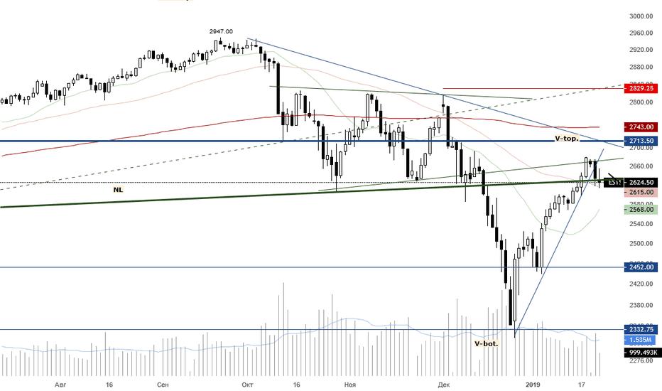 ES1!: Продажа мини-фьючерса на индекс S&P 500
