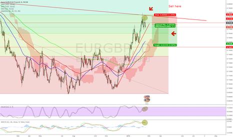 EURGBP: Curious case of $EURGBP - Short