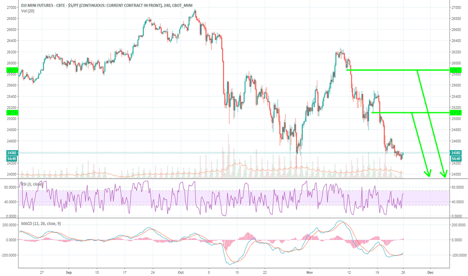 YM1!: Dow Jones Industrial tracking Oil and metals lower $YM