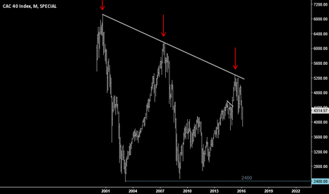CAC: CAC 40 Index (monthly chart)