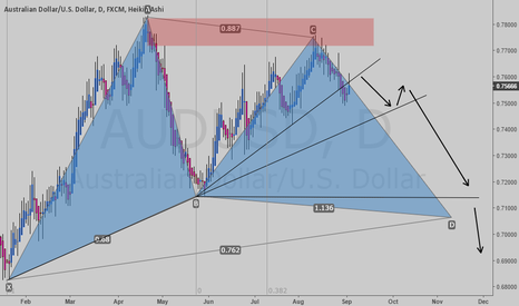 AUDUSD: pre pattern to be concern