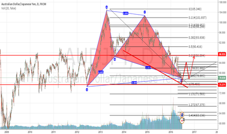 AUDJPY: AUDJPY Potential Bullish Move