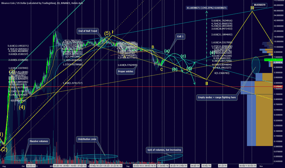 BNBUSD: The moment you realize where BnB is heading. $59 or 13xGain