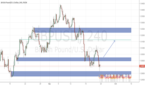 GBPUSD: is gbpusd in bullish mood?