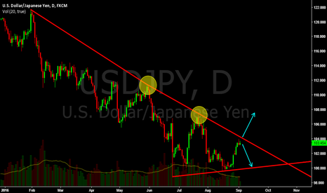 USDJPY: USD/JPY Long Term Falling Trendline in focus during NFP