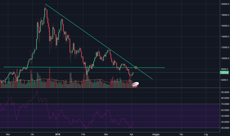 BTCUSD: BITCOIN VERSO QUOTA 8200 DOLLARI - BTC/USD BUY OPPORTUNITY